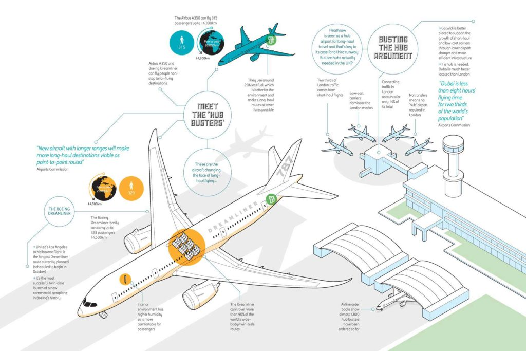 beetroot Information graphics for Gatwick Airport
